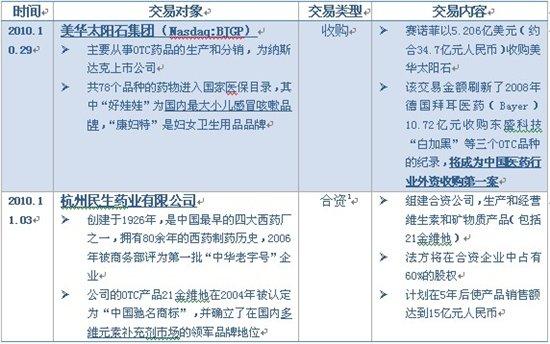 说明: 赛诺菲发力中国OTC市场的一周两交易详情