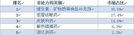 说明: 2008年中国排名前5位的中国非处方药类别列表