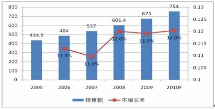 说明: 2005-2010F中国非处方药市场年销售额及年增长率(单位:亿元,%)