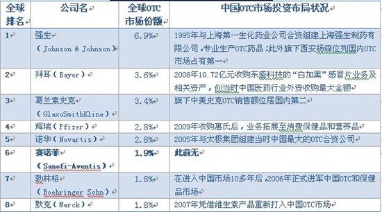 说明: 国际医药巨头布局中国OTC市场的现状