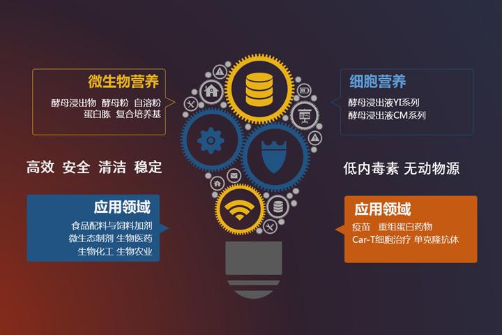 本周末,一项国家战略新兴产业将在湖北宜昌...
