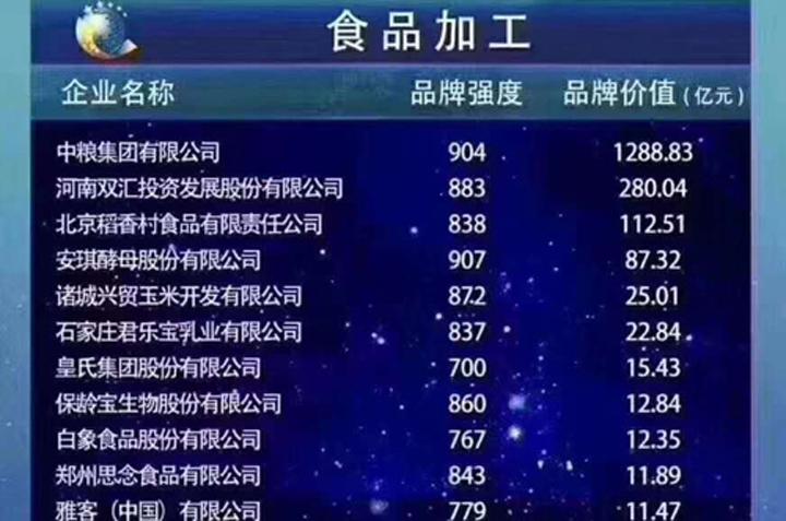 2019中国品牌价值发布  安琪酵母品牌价值87.32亿元